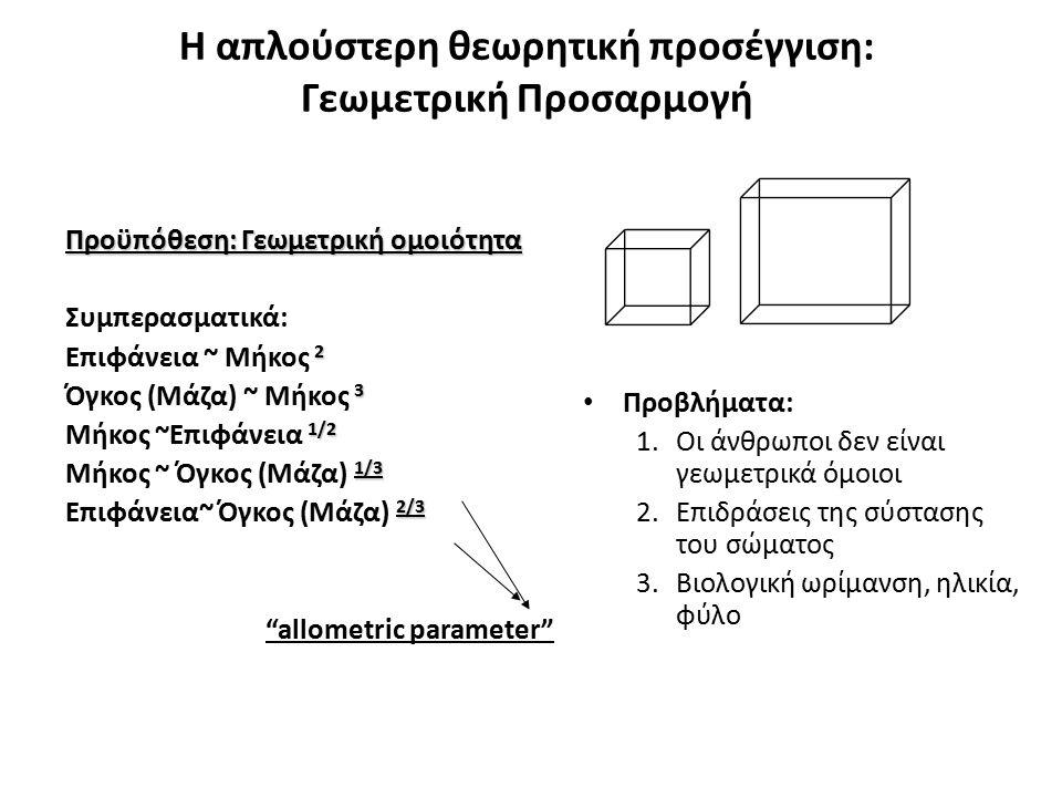 Η απλούστερη θεωρητική προσέγγιση: Γεωμετρική Προσαρμογή Προϋπόθεση: Γεωμετρική ομοιότητα Συμπερασματικά: 2 Επιφάνεια ~ Μήκος 2 3 Όγκος (Μάζα) ~ Μήκος 3 1/2 Μήκος ~Επιφάνεια 1/2 1/3 Μήκος ~ Όγκος (Μάζα) 1/3 2/3 Επιφάνεια~ Όγκος (Μάζα) 2/3 allometric parameter Προβλήματα: 1.Οι άνθρωποι δεν είναι γεωμετρικά όμοιοι 2.Επιδράσεις της σύστασης του σώματος 3.Βιολογική ωρίμανση, ηλικία, φύλο