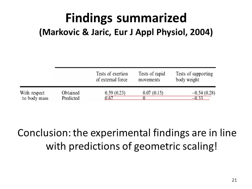 Findings summarized (Markovic & Jaric, Eur J Appl Physiol, 2004) 21 Conclusion: the experimental findings are in line with predictions of geometric sc