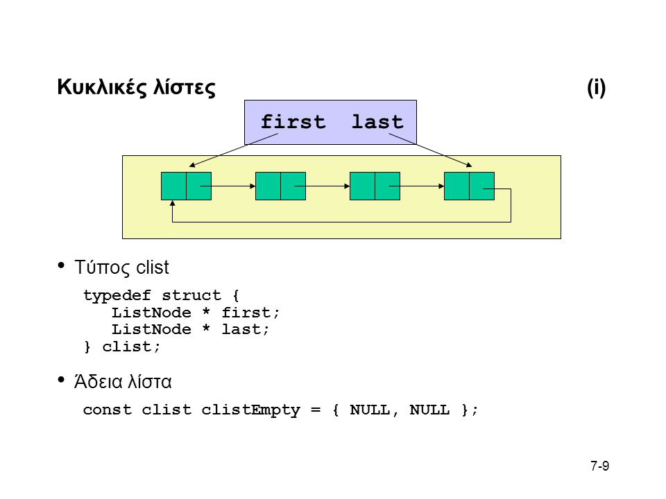 7-9 Κυκλικές λίστες(i) Τύπος clist typedef struct { ListNode * first; ListNode * last; } clist; Άδεια λίστα const clist clistEmpty = { NULL, NULL }; firstlast