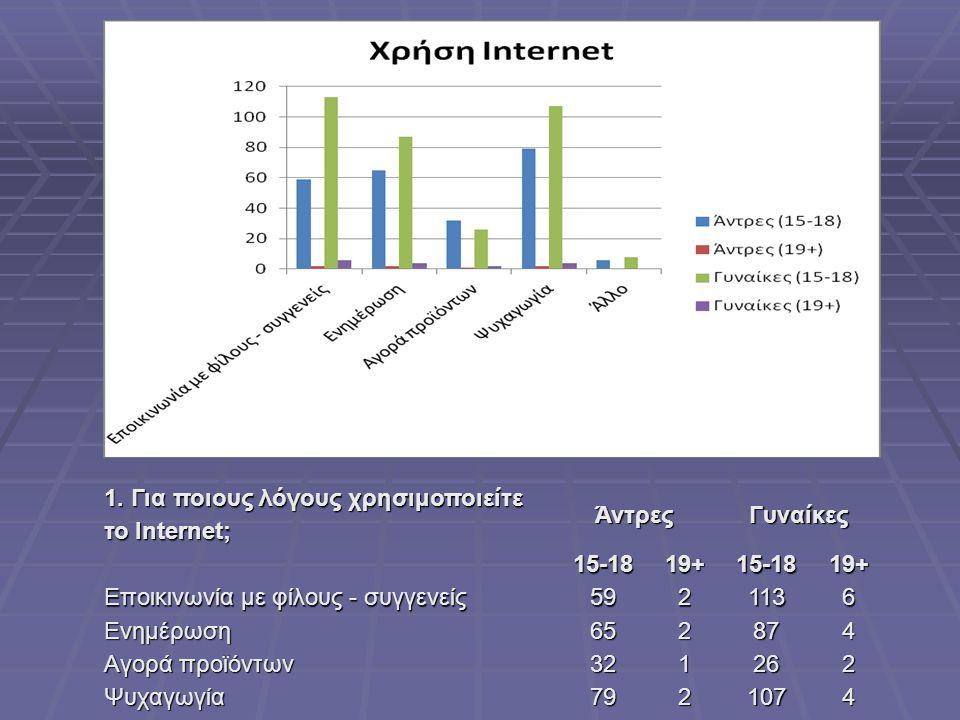 1. Για ποιους λόγους χρησιμοποιείτε το Internet; ΆντρεςΓυναίκες 15-1819+15-1819+ Εποικινωνία με φίλους - συγγενείς 5921136 Ενημέρωση 652874 Αγορά προϊ
