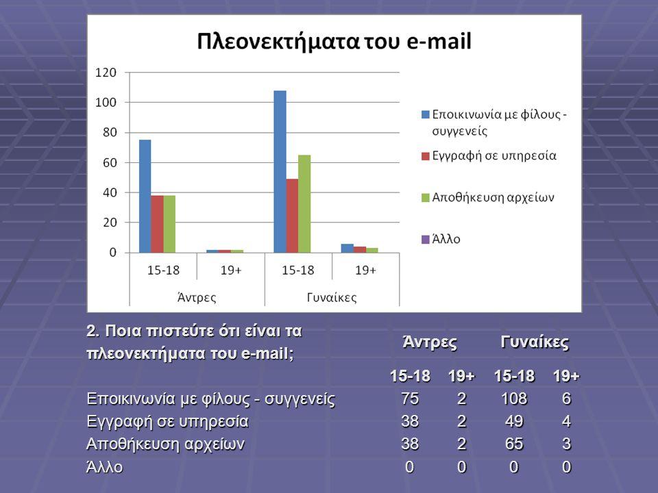 2. Ποια πιστεύτε ότι είναι τα πλεονεκτήματα του e-mail; ΆντρεςΓυναίκες15-1819+15-1819+ Εποικινωνία με φίλους - συγγενείς 7521086 Εγγραφή σε υπηρεσία 3