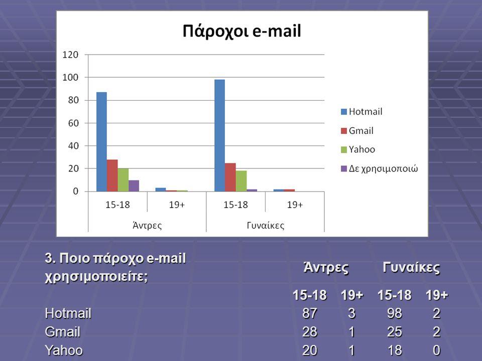 3. Ποιο πάροχο e-mail χρησιμοποιείτε; ΆντρεςΓυναίκες15-1819+15-1819+ Hotmail873982 Gmail281252 Yahoo201180 Δε χρησιμοποιώ 10020