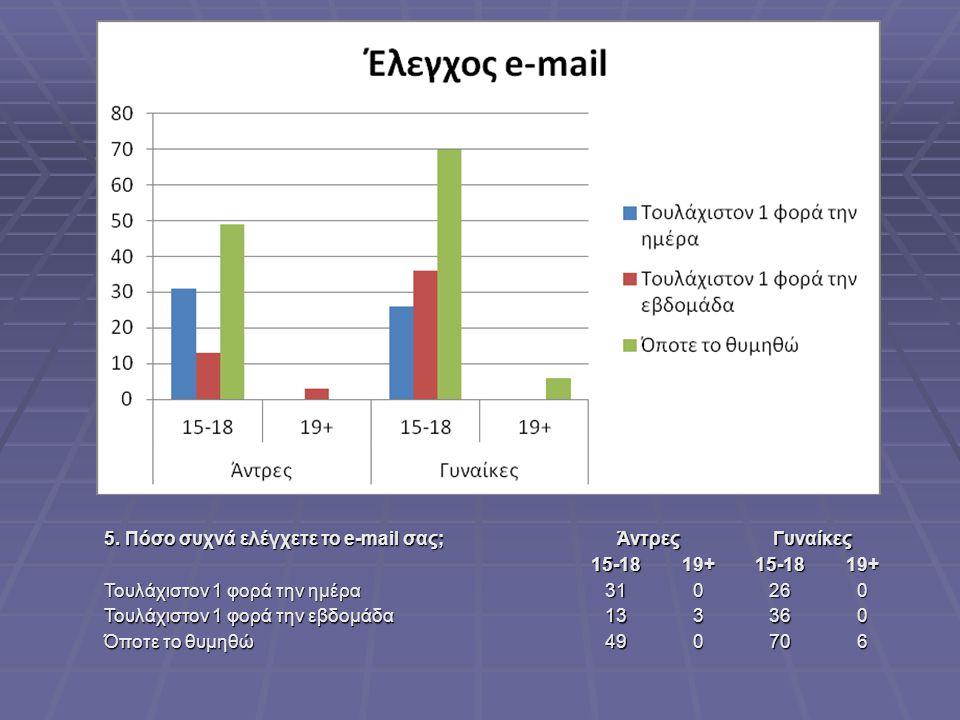 5. Πόσο συχνά ελέγχετε το e-mail σας; ΆντρεςΓυναίκες15-1819+15-1819+ Τουλάχιστον 1 φορά την ημέρα 310260 Τουλάχιστον 1 φορά την εβδομάδα 133360 Όποτε