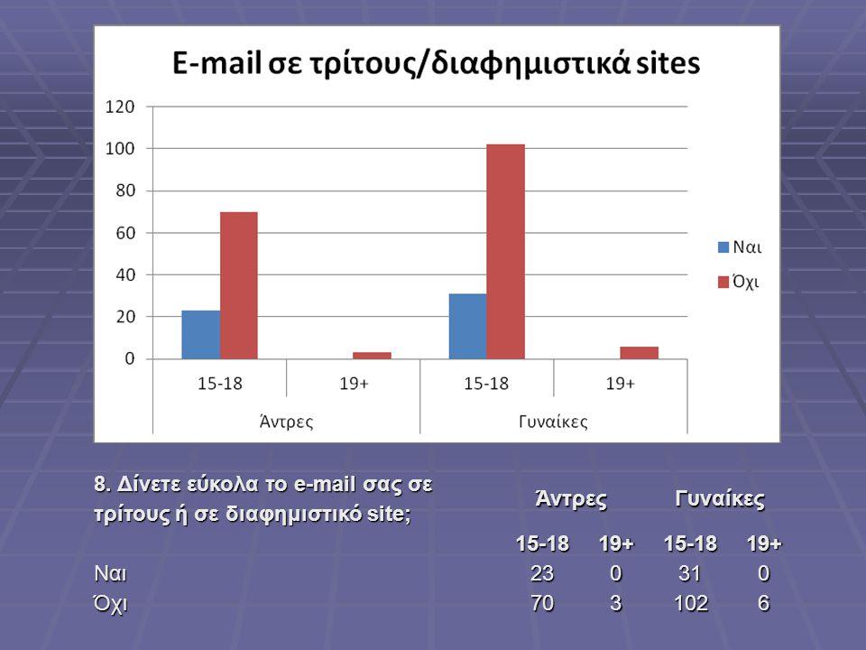 8. Δίνετε εύκολα το e-mail σας σε τρίτους ή σε διαφημιστικό site; ΆντρεςΓυναίκες15-1819+15-1819+ Ναι230310 Όχι7031026
