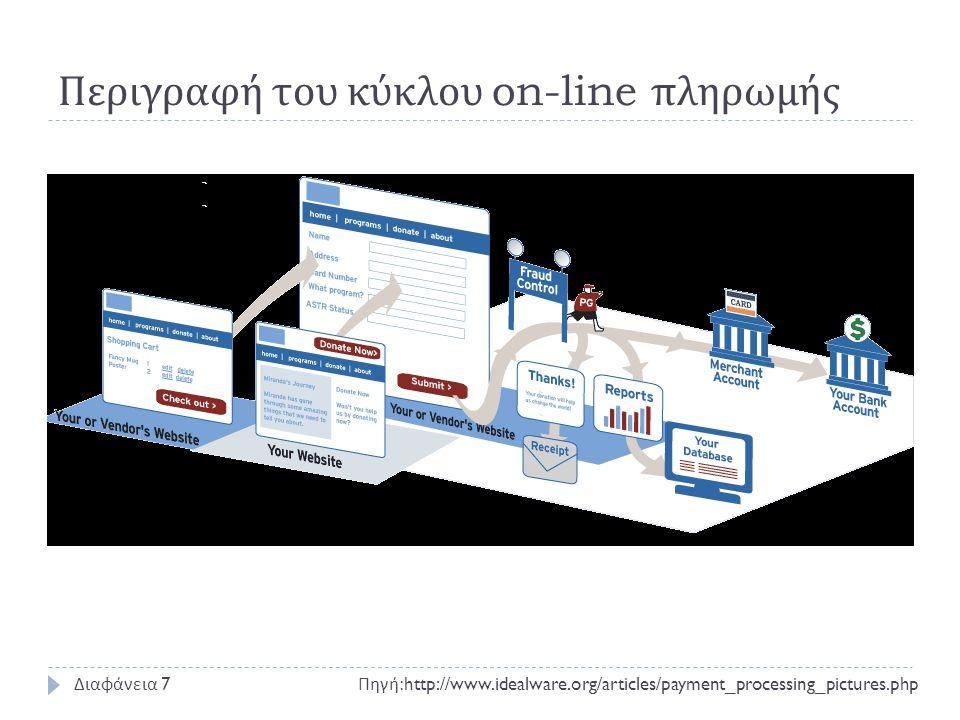 Η εικόνα για τον πελάτη Πηγή :http://www.idealware.org/articles/payment_processing_pictures.php Διαφάνεια 8