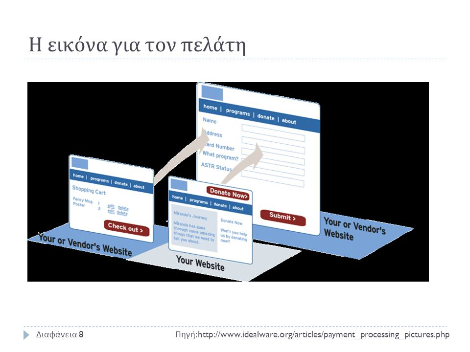 Payment gateway και έλεγχος ασφαλείας Πηγή :http://www.idealware.org/articles/payment_processing_pictures.php Διαφάνεια 9