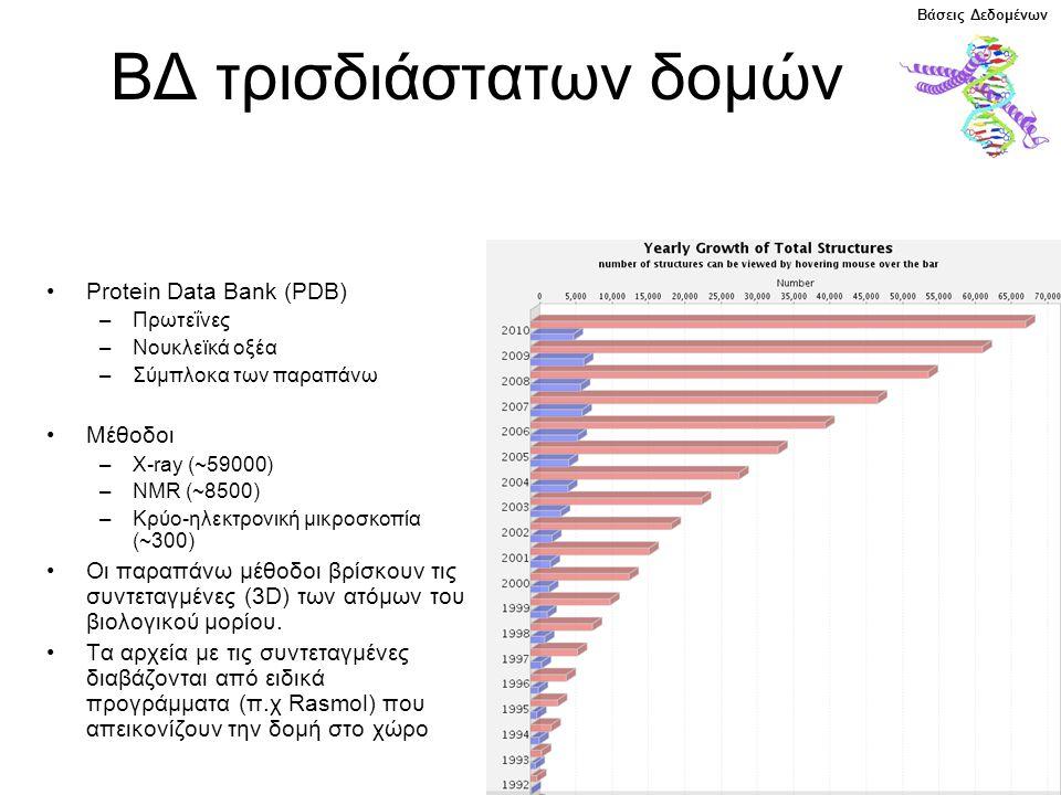 ΒΔ τρισδιάστατων δομών Protein Data Bank (PDB) –Πρωτεΐνες –Νουκλεϊκά οξέα –Σύμπλοκα των παραπάνω Μέθοδοι –X-ray (~59000) –NMR (~8500) –Κρύο-ηλεκτρονική μικροσκοπία (~300) Οι παραπάνω μέθοδοι βρίσκουν τις συντεταγμένες (3D) των ατόμων του βιολογικού μορίου.