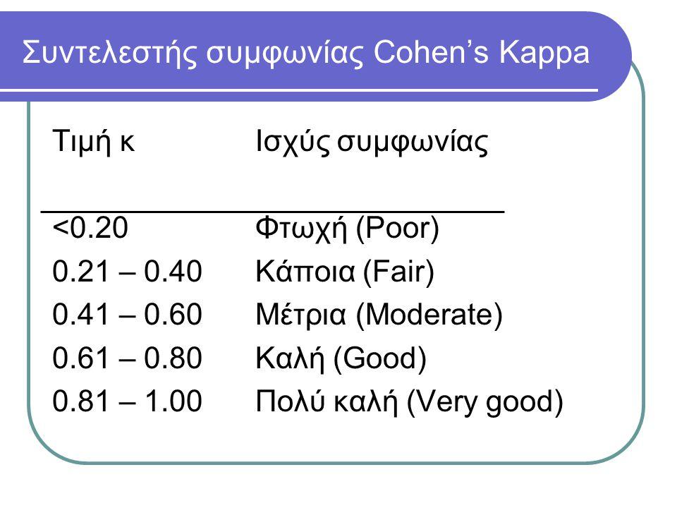 Συντελεστής συμφωνίας Cohen's Kappa Τιμή κΙσχύς συμφωνίας <0.20Φτωχή (Poor) 0.21 – 0.40Κάποια (Fair) 0.41 – 0.60Μέτρια (Moderate) 0.61 – 0.80 Καλή (Good) 0.81 – 1.00Πολύ καλή (Very good)