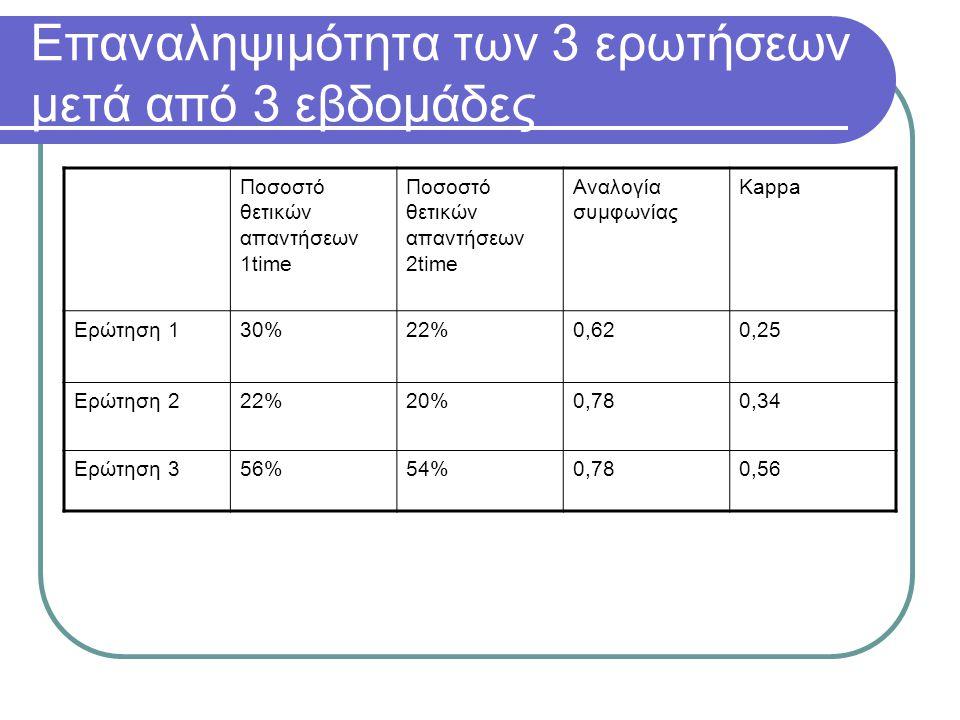 Eπαναληψιμότητα των 3 ερωτήσεων μετά από 3 εβδομάδες Ποσοστό θετικών απαντήσεων 1time Ποσοστό θετικών απαντήσεων 2time Aναλογία συμφωνίας Kappa Ερώτηση 130%22%0,620,25 Ερώτηση 222%20%0,780,34 Ερώτηση 356%54%0,780,56