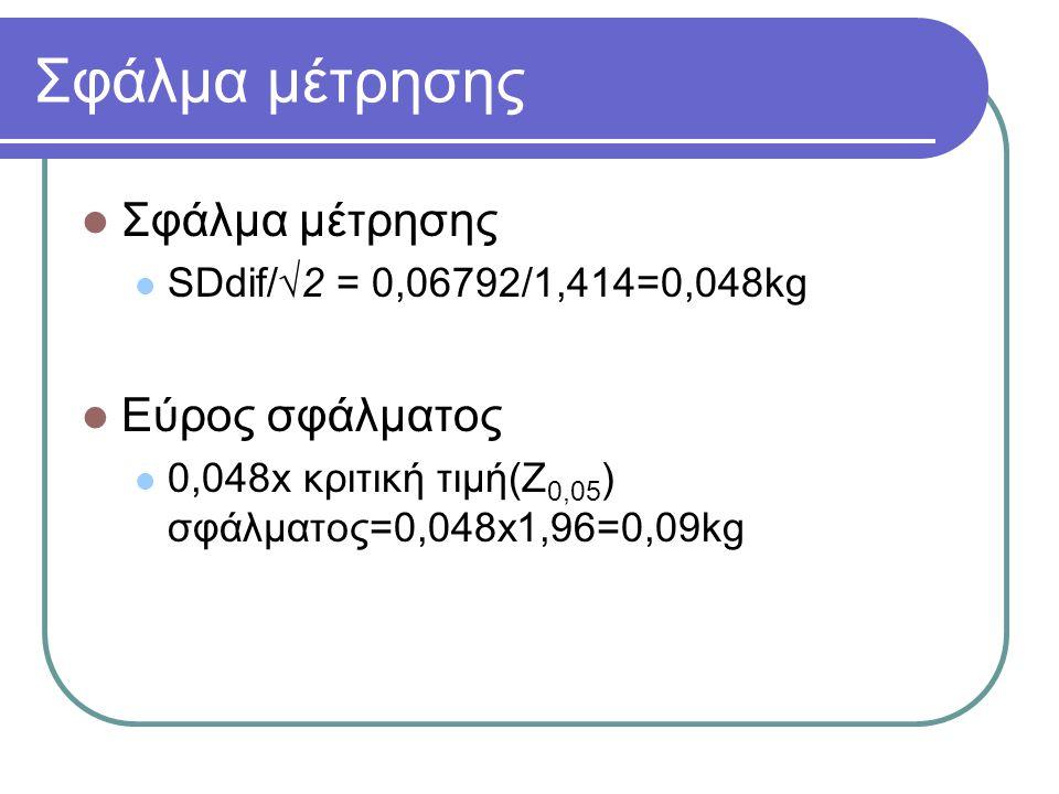 Σφάλμα μέτρησης SDdif/√2 = 0,06792/1,414=0,048kg Εύρος σφάλματος 0,048x κριτική τιμή(Z 0,05 ) σφάλματος=0,048x1,96=0,09kg