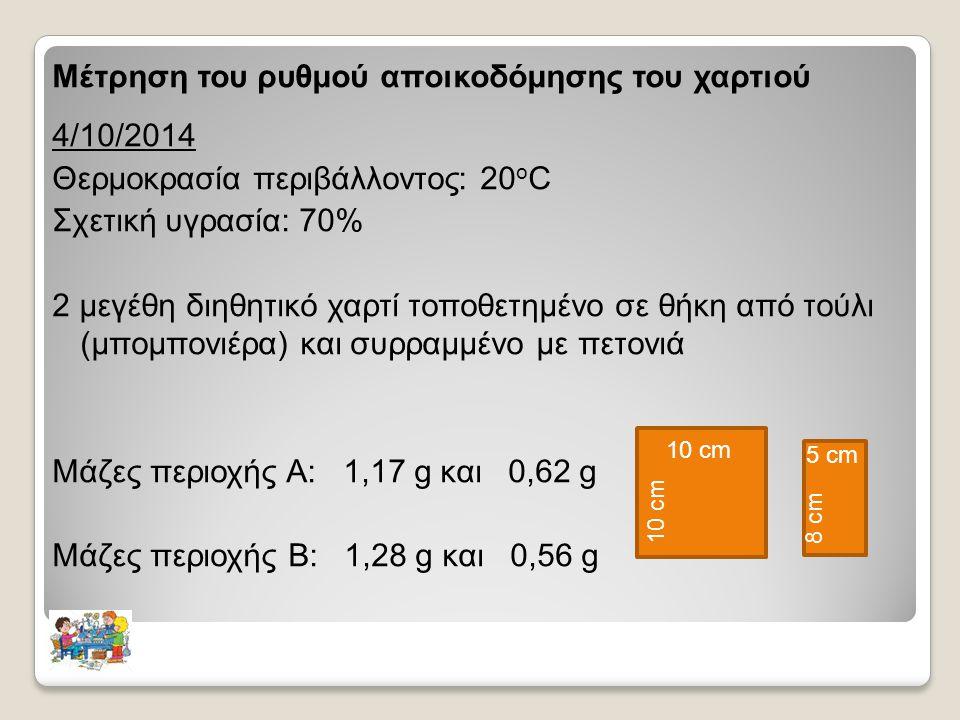 Μέτρηση του ρυθμού αποικοδόμησης του χαρτιού 4/10/2014 Θερμοκρασία περιβάλλοντος: 20 ο C Σχετική υγρασία: 70% 2 μεγέθη διηθητικό χαρτί τοποθετημένο σε