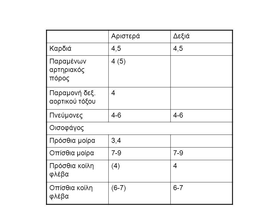 ΑριστεράΔεξιά Καρδιά4,5 Παραμένων αρτηριακός πόρος 4 (5) Παραμονή δεξ. αορτικού τόξου 4 Πνεύμονες4-6 Οισοφάγος Πρόσθια μοίρα3,4 Οπίσθια μοίρα7-9 Πρόσθ