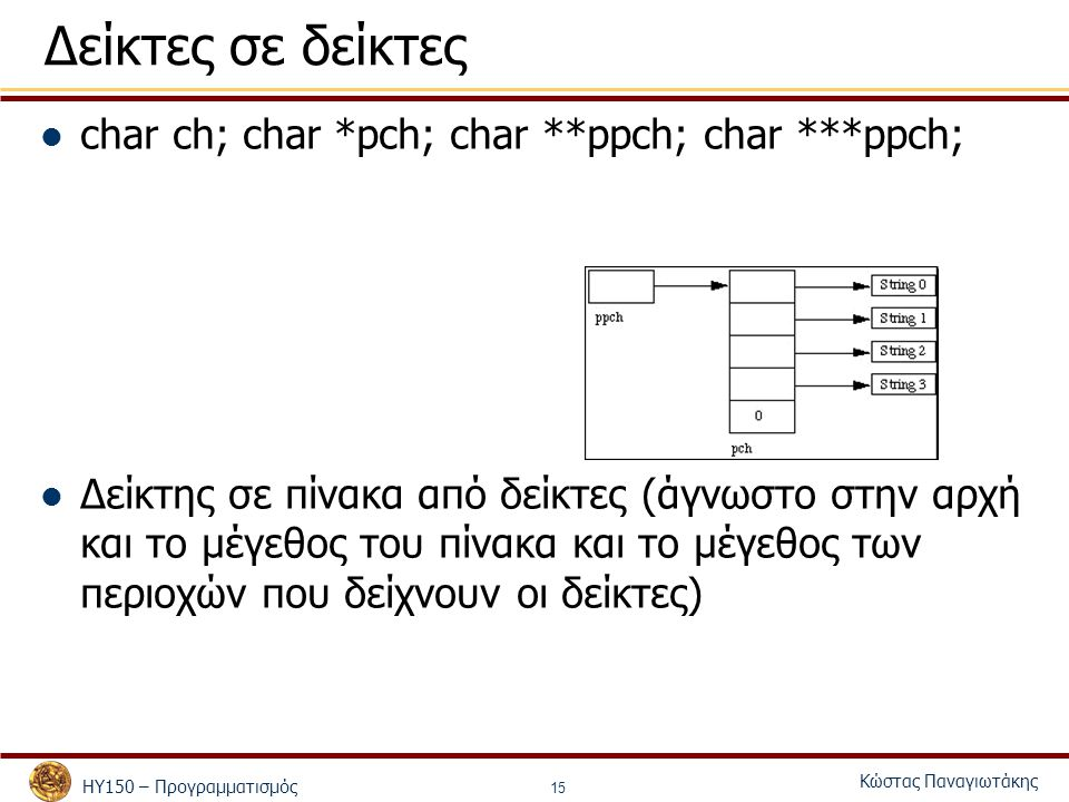 ΗΥ150 – Προγραμματισμός Κώστας Παναγιωτάκης 15 Δείκτες σε δείκτες char ch; char *pch; char **ppch; char ***ppch; Δείκτης σε πίνακα από δείκτες (άγνωστ