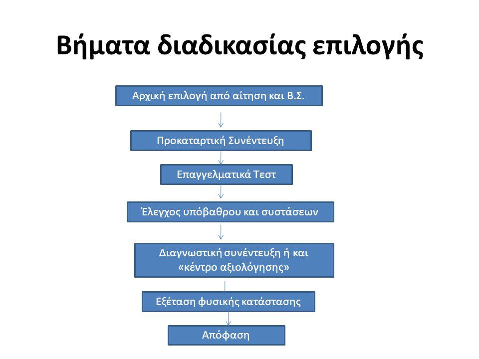Βήματα διαδικασίας επιλογής Αρχική επιλογή από αίτηση και Β.Σ. Προκαταρτική Συνέντευξη Επαγγελματικά Τεστ Έλεγχος υπόβαθρου και συστάσεων Διαγνωστική
