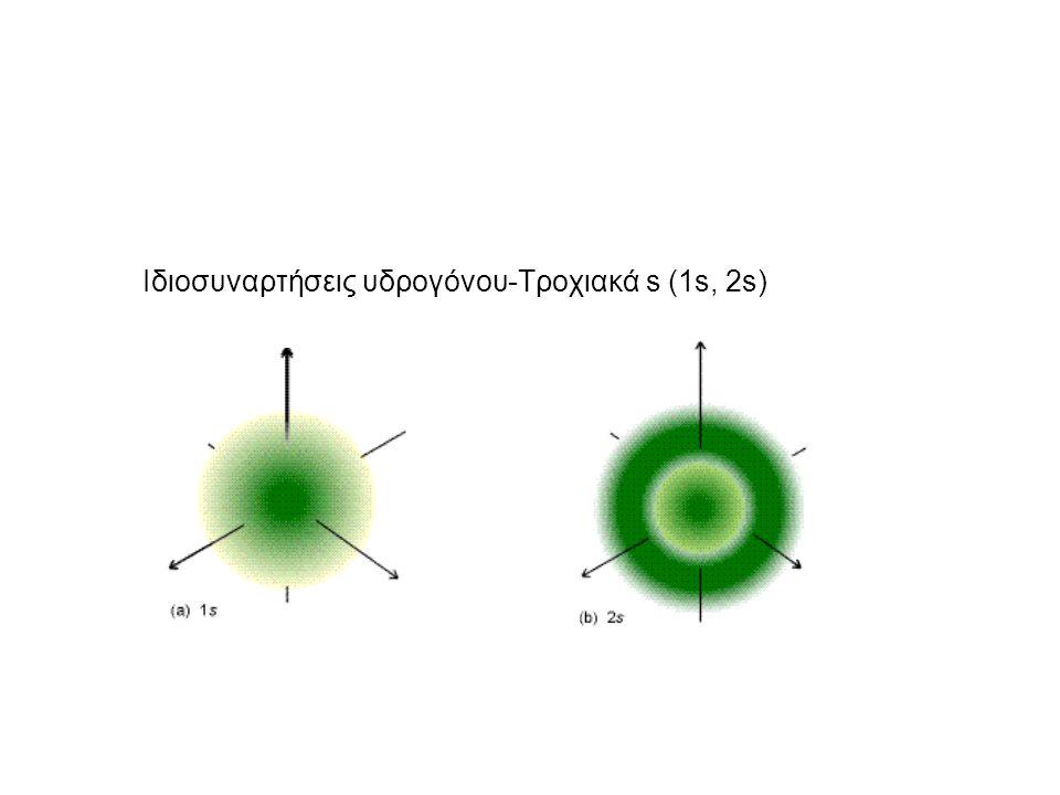 Ιδιοσυναρτήσεις υδρογόνου-Τροχιακά s (1s, 2s)