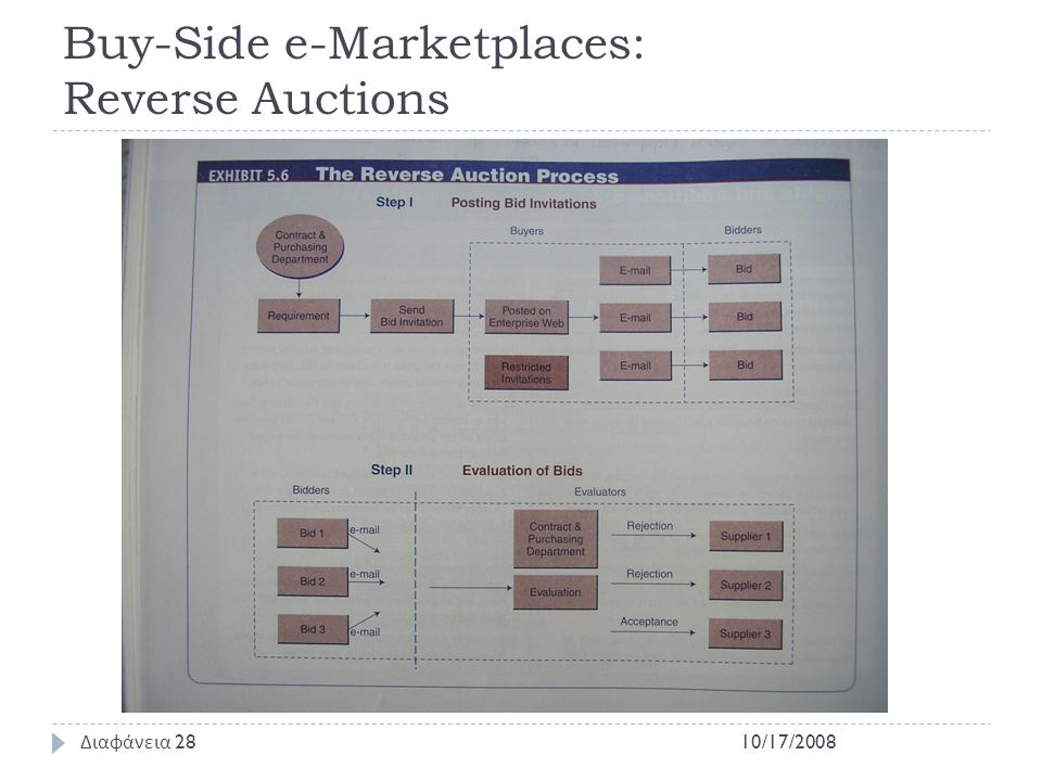 Buy-Side e-Marketplaces: Reverse Auctions 10/17/2008 Διαφάνεια 28