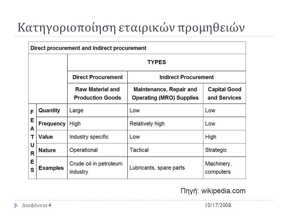 Δομικά στοιχεία του Procurement  Strategic Sourcing  Λήψη πληροφορίας για πιθανούς προμηθευτές.