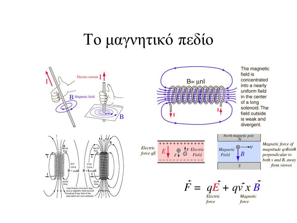 Μαγνητικά δίπολα Bohr magneton Αλληλεπίδραση διπόλου Φερρομαγνητική αλληλεπίδραση Αντιφερρομαγνητική αλληλεπίδραση