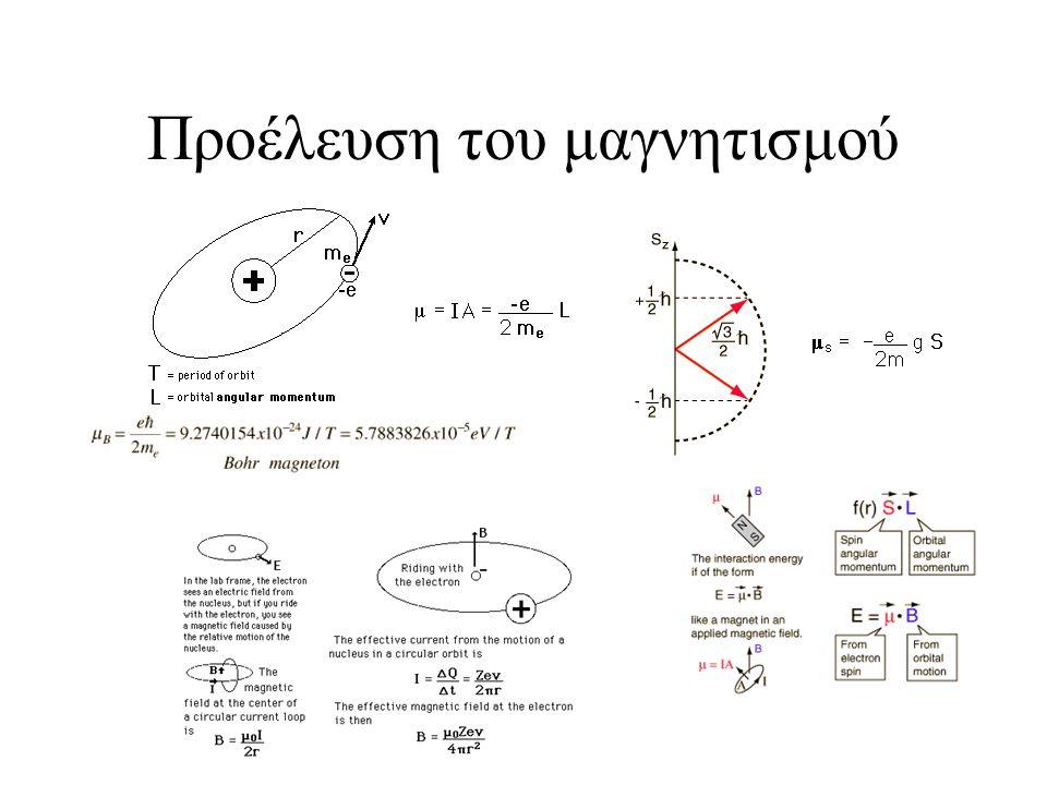 Προέλευση του μαγνητισμού