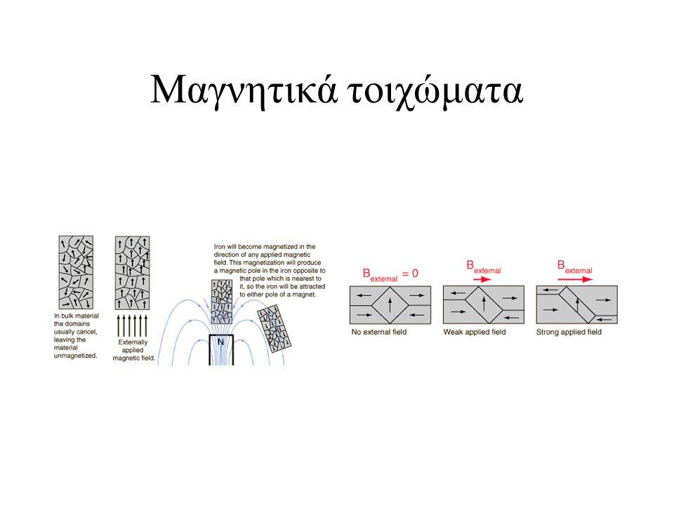 Μαγνητισμός ενός υλικού και υστέρηση