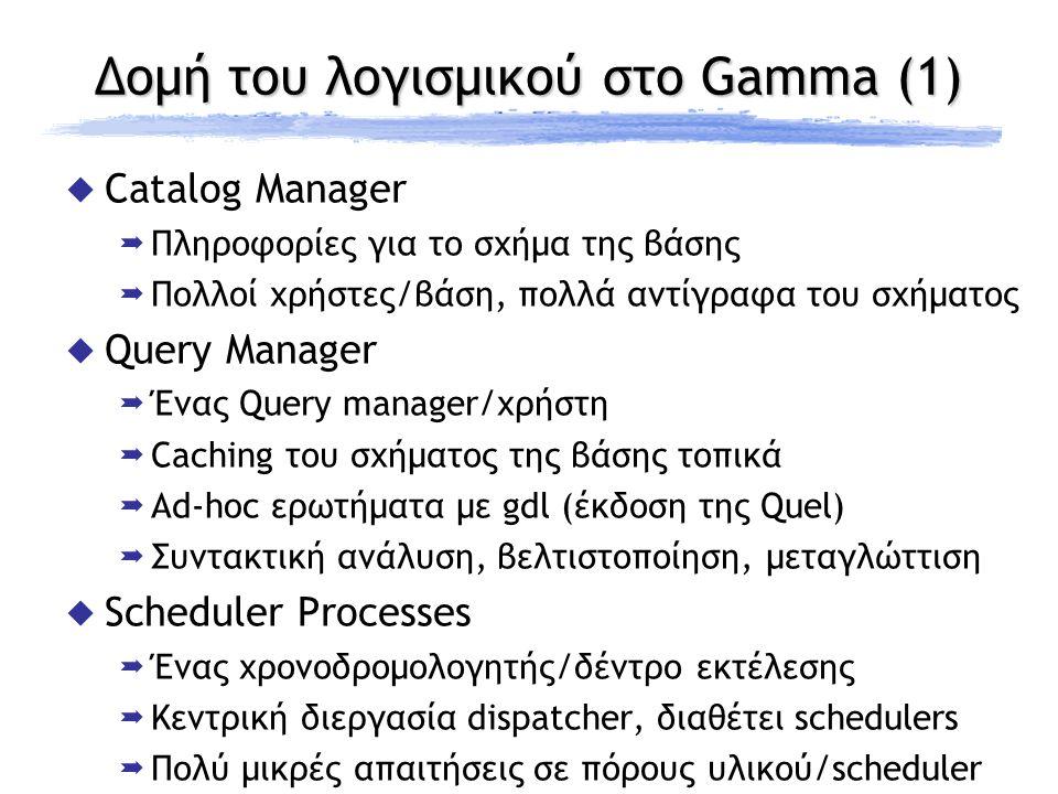 Δομή του λογισμικού στο Gamma (1)  Catalog Manager  Πληροφορίες για το σχήμα της βάσης  Πολλοί χρήστες/βάση, πολλά αντίγραφα του σχήματος  Query M