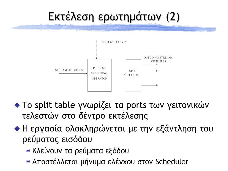 Εκτέλεση ερωτημάτων (2)  To split table γνωρίζει τα ports των γειτονικών τελεστών στο δέντρο εκτέλεσης  Η εργασία ολοκληρώνεται με την εξάντληση του