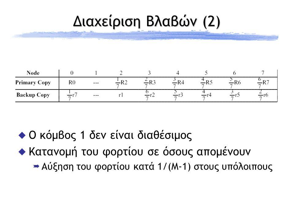 Διαχείριση Βλαβών (2)  Ο κόμβος 1 δεν είναι διαθέσιμος  Κατανομή του φορτίου σε όσους απομένουν  Αύξηση του φορτίου κατά 1/(M-1) στους υπόλοιπους