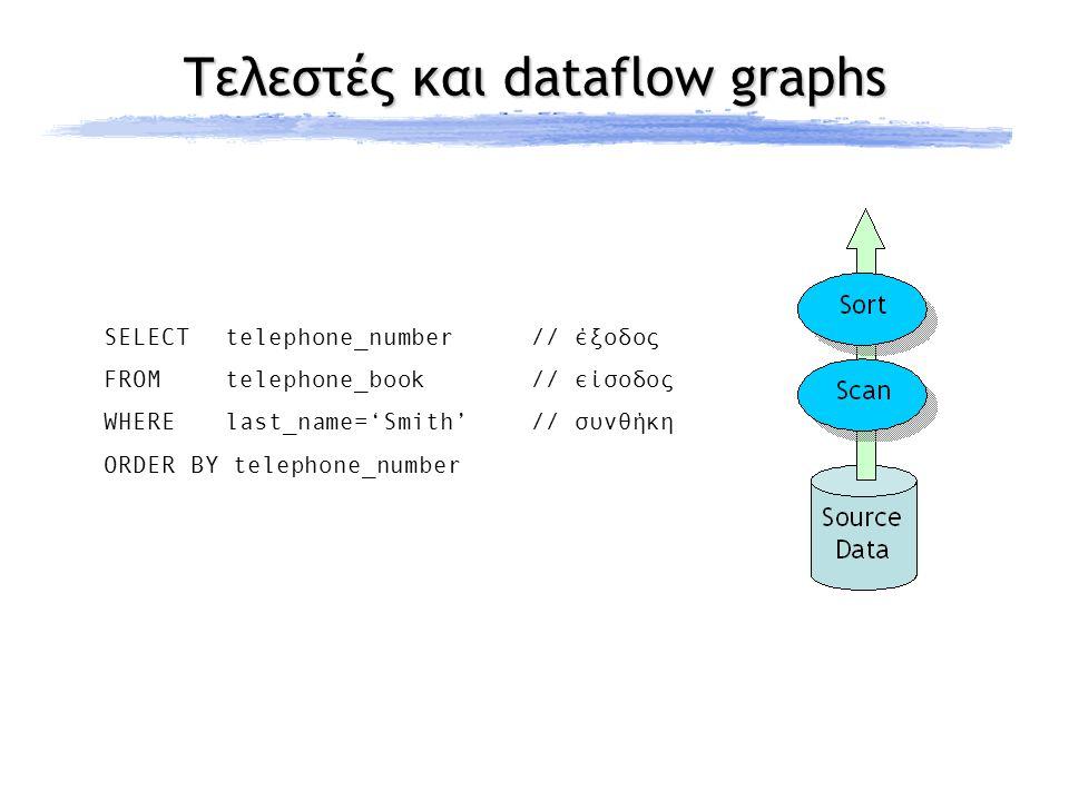 Εκτέλεση ερωτημάτων (1)  Υποστήριξη ad-hoc και embedded queries  Συντακτική ανάλυση, βελτιστοποίηση  απλούστερη, μόνο hash-based joins  left-deep δέντρα εκτέλεσης  Προώθηση μεταγλωττισμένου ερωτήματος από τον QM στον scheduler  Μέσω κεντρικής διεργασίας dispatcher  Ενεργοποίηση τελεστών από τον scheduler  Μηνύματα συγχρονισμού  ανάμεσα σε τελεστές – scheduler  από τελεστή σε τελεστή