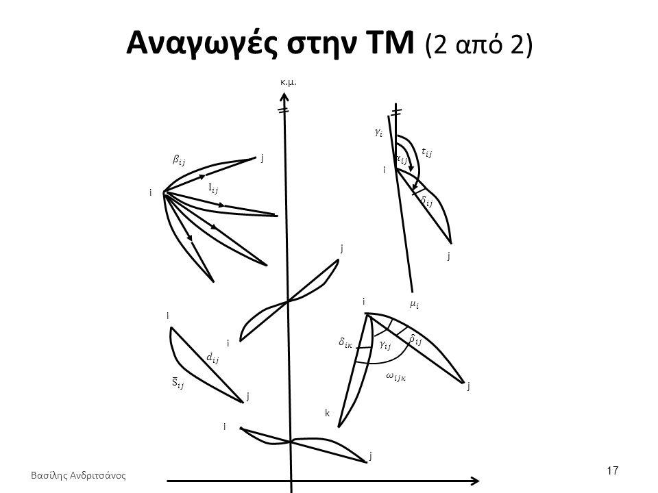 Αναγωγές στην ΤΜ (2 από 2) i i i i i i j j j j j j k κ.μ. 17 Βασίλης Ανδριτσάνος