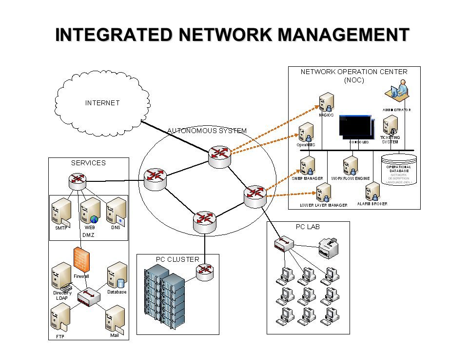INTEGRATED NETWORK MANAGEMENT