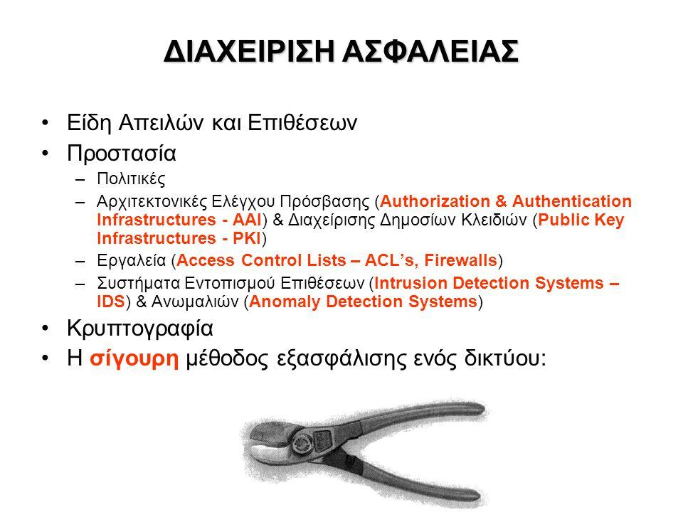 ΔΙΑΧΕΙΡΙΣΗ ΑΣΦΑΛΕΙΑΣ Είδη Απειλών και Επιθέσεων Προστασία –Πολιτικές –Αρχιτεκτονικές Ελέγχου Πρόσβασης (Authorization & Authentication Infrastructures - ΑΑΙ) & Διαχείρισης Δημοσίων Κλειδιών (Public Key Infrastructures - PKI) –Εργαλεία (Access Control Lists – ACL's, Firewalls) –Συστήματα Εντοπισμού Επιθέσεων (Intrusion Detection Systems – IDS) & Ανωμαλιών (Anomaly Detection Systems) Κρυπτογραφία Η σίγουρη μέθοδος εξασφάλισης ενός δικτύου: