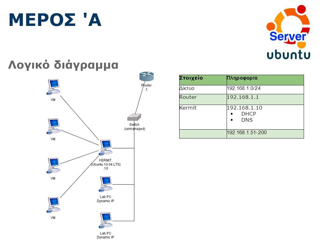 Λογικό διάγραμμα ΜΕΡΟΣ Α Στοιχείο Πληροφορία Δίκτυο192.168.1.0/24 Router192.168.1.1 Kermit192.168.1.10 DHCP DNS 192.168.1.51-200