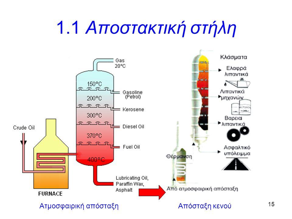 15 1.1 Αποστακτική στήλη Ατμοσφαιρική απόσταξηΑπόσταξη κενού