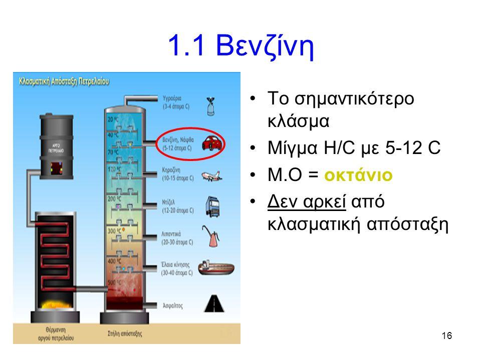 16 1.1 Βενζίνη Το σημαντικότερο κλάσμα Μίγμα H/C με 5-12 C Μ.Ο = οκτάνιο Δεν αρκεί από κλασματική απόσταξη
