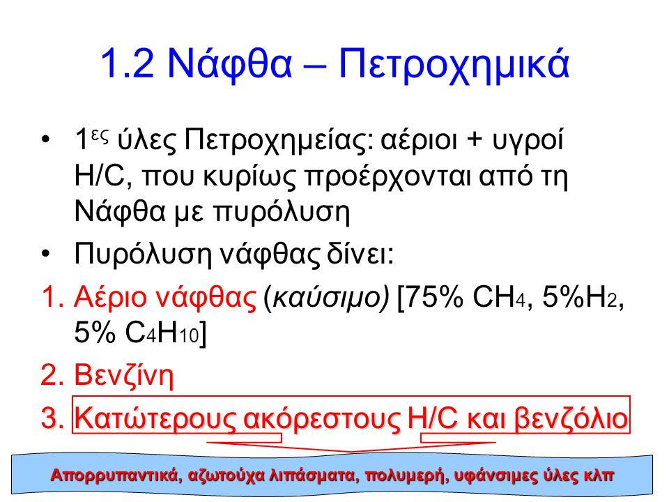 22 1.2 Νάφθα – Πετροχημικά 1 ες ύλες Πετροχημείας: αέριοι + υγροί Η/C, που κυρίως προέρχονται από τη Νάφθα με πυρόλυση Πυρόλυση νάφθας δίνει: 1.Αέριο νάφθας (καύσιμο) [75% CH 4, 5%H 2, 5% C 4 H 10 ] 2.Βενζίνη 3.Κατώτερους ακόρεστους Η/C και βενζόλιο Απορρυπαντικά, αζωτούχα λιπάσματα, πολυμερή, υφάνσιμες ύλες κλπ