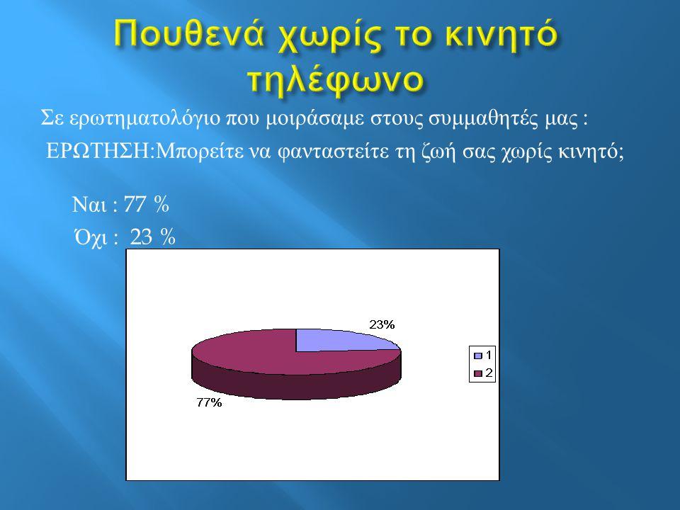 Σε ερωτηματολόγιο που μοιράσαμε στους συμμαθητές μας : ΕΡΩΤΗΣΗ : Μπορείτε να φανταστείτε τη ζωή σας χωρίς κινητό ; Ναι : 77 % Όχι : 23 %