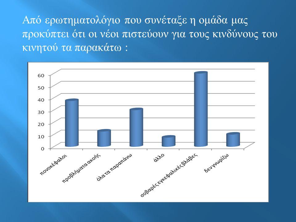 Από ερωτηματολόγιο που συνέταξε η ομάδα μας προκύπτει ότι οι νέοι πιστεύουν για τους κινδύνους του κινητού τα παρακάτω :