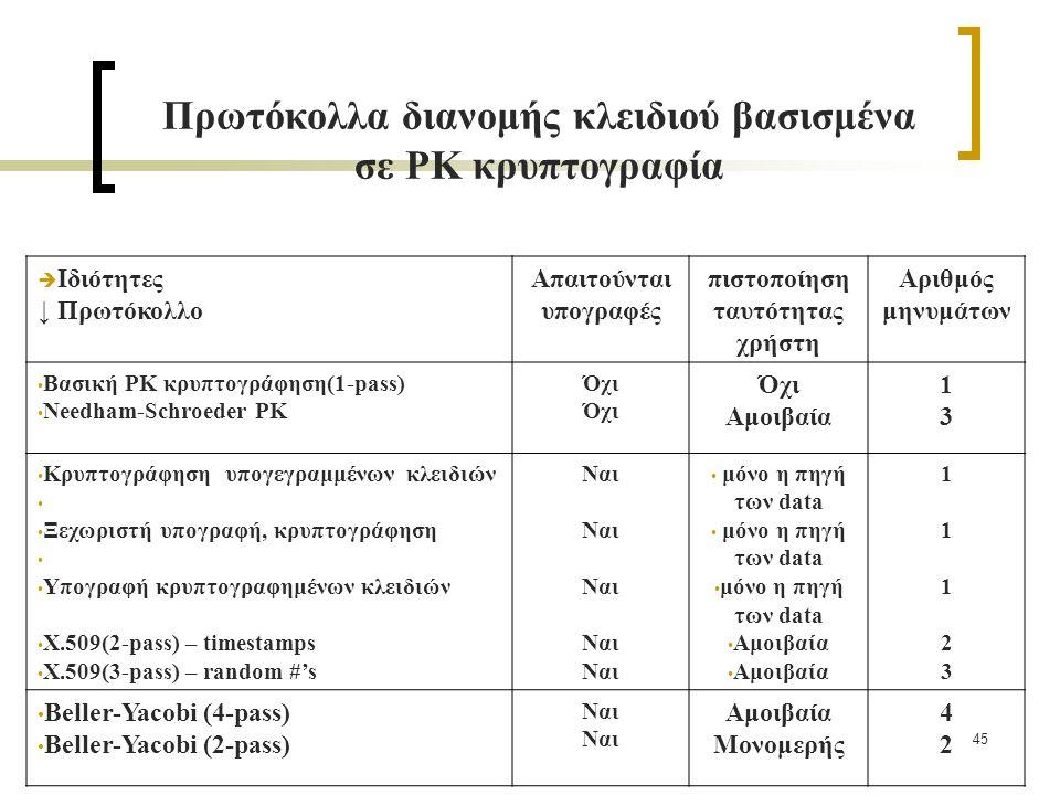 45  Ιδιότητες ↓ Πρωτόκολλο Απαιτούνται υπογραφές πιστοποίηση ταυτότητας χρήστη Αριθμός μηνυμάτων Βασική PK κρυπτογράφηση(1-pass) Needham-Schroeder PK Όχι Αμοιβαία 1313 Κρυπτογράφηση υπογεγραμμένων κλειδιών Ξεχωριστή υπογραφή, κρυπτογράφηση Υπογραφή κρυπτογραφημένων κλειδιών X.509(2-pass) – timestamps X.509(3-pass) – random #'s Ναι μόνο η πηγή των data Αμοιβαία 1112311123 Beller-Yacobi (4-pass) Beller-Yacobi (2-pass) Ναι Αμοιβαία Μονομερής 4242 Πρωτόκολλα διανομής κλειδιού βασισμένα σε PK κρυπτογραφία