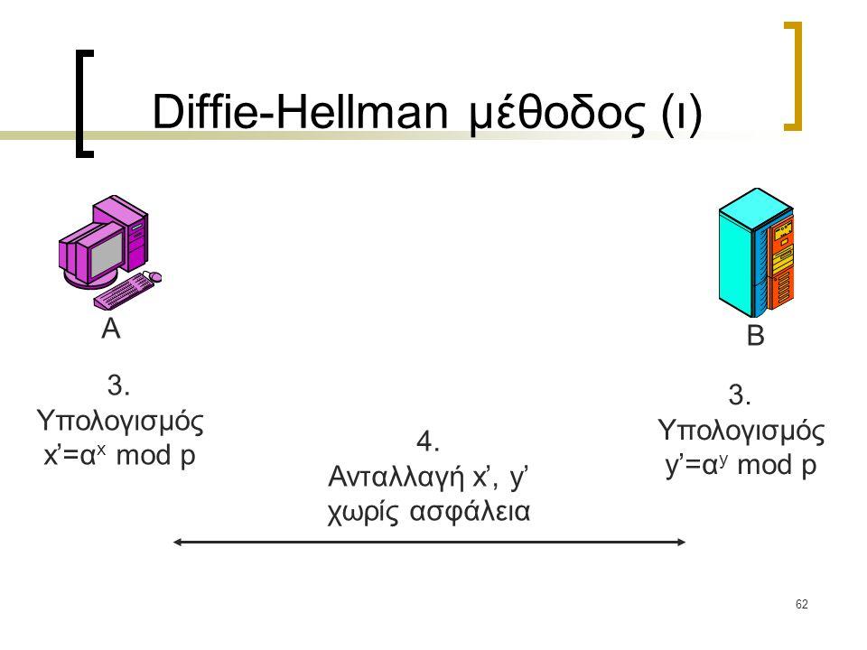 62 Diffie-Hellman μέθοδος (ι) A B 3. Υπολογισμός x'=α x mod p 3.