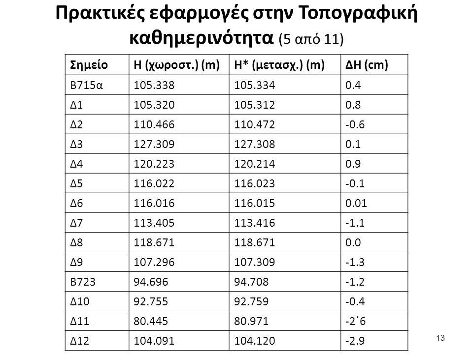 Πρακτικές εφαρμογές στην Τοπογραφική καθημερινότητα (5 από 11) ΣημείοΗ (χωροστ.) (m)H* (μετασχ.) (m)ΔΗ (cm) B715α105.338105.3340.4 Δ1105.320105.3120.8