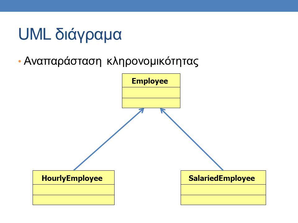 UML διάγραμα Αναπαράσταση κληρονομικότητας EmployeeSalariedEmployeeHourlyEmployee
