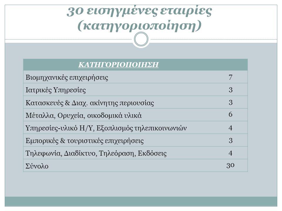30 εισηγμένες εταιρίες (κατηγοριοποίηση) ΚΑΤΗΓΟΡΙΟΠΟΙΗΣΗ Βιομηχανικές επιχειρήσεις 7 Ιατρικές Υπηρεσίες 3 Κατασκευές & Διαχ. ακίνητης περιουσίας 3 Μέτ