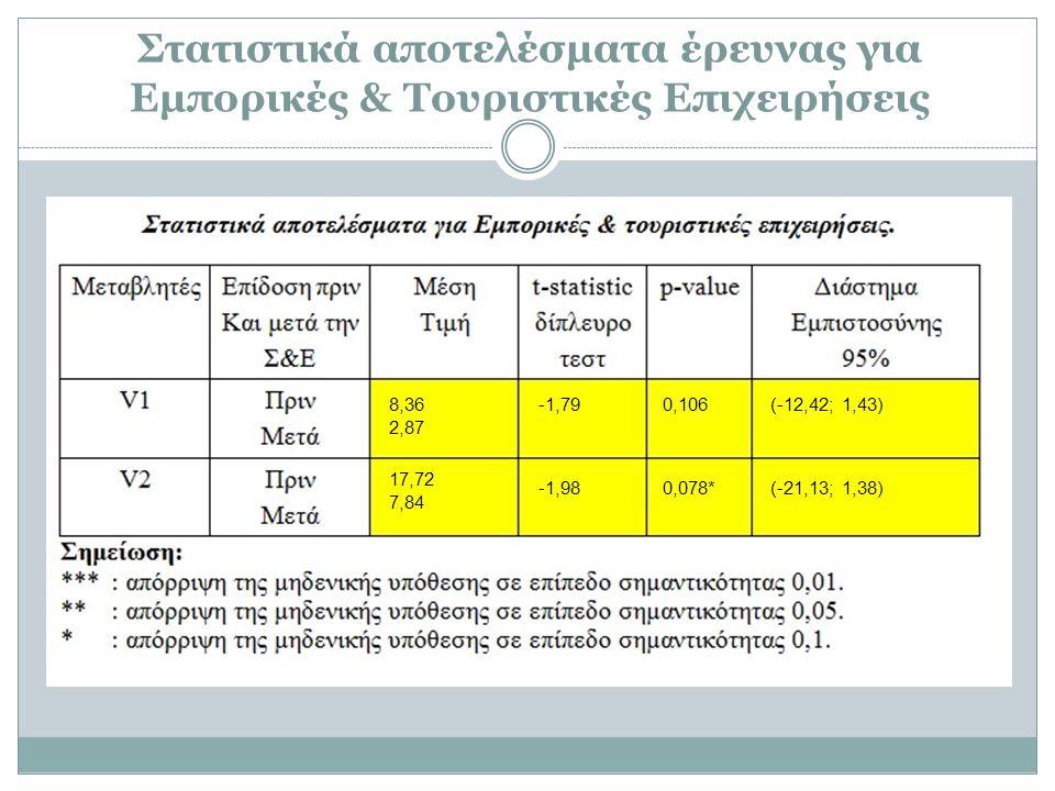 Στατιστικά αποτελέσματα έρευνας για Εμπορικές & Τουριστικές Επιχειρήσεις 8,36 2,87 17,72 7,84 -1,790,106 -1,980,078* (-12,42; 1,43) (-21,13; 1,38)