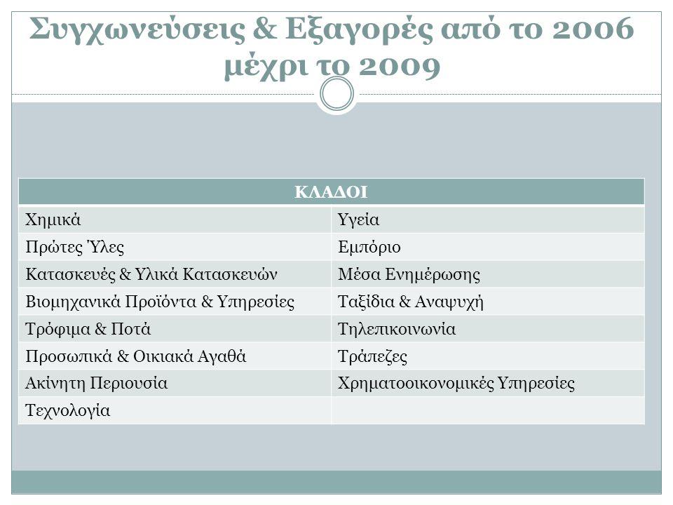 Από το 2006 μέχρι το 2009 υλοποιηθήκαν Σ&Ε από συνολικά 98 εισηγμένες εταιρίες των παραπάνω κλάδων, απορροφώντας εισηγμένες και μη εταιρίες.