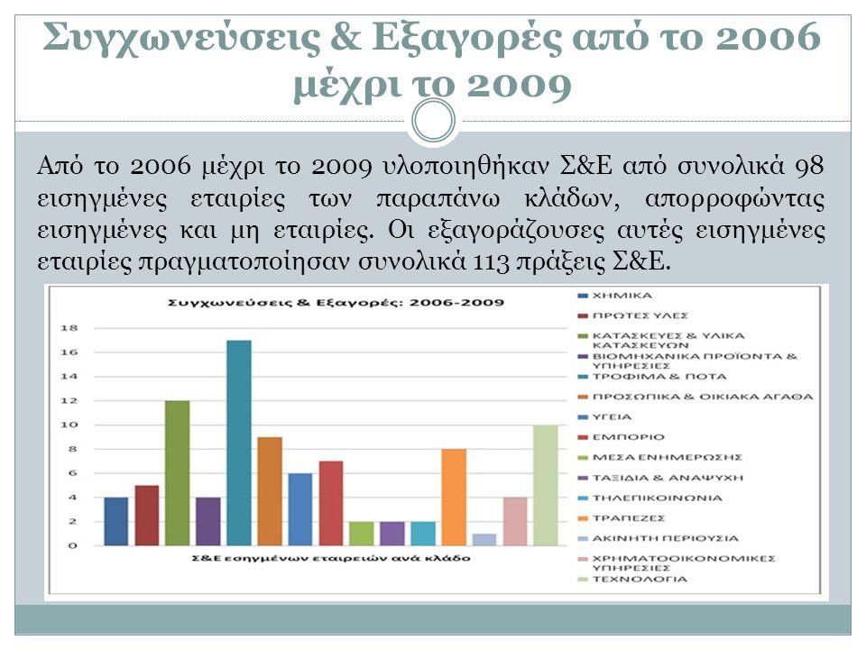 Από το 2006 μέχρι το 2009 υλοποιηθήκαν Σ&Ε από συνολικά 98 εισηγμένες εταιρίες των παραπάνω κλάδων, απορροφώντας εισηγμένες και μη εταιρίες. Οι εξαγορ