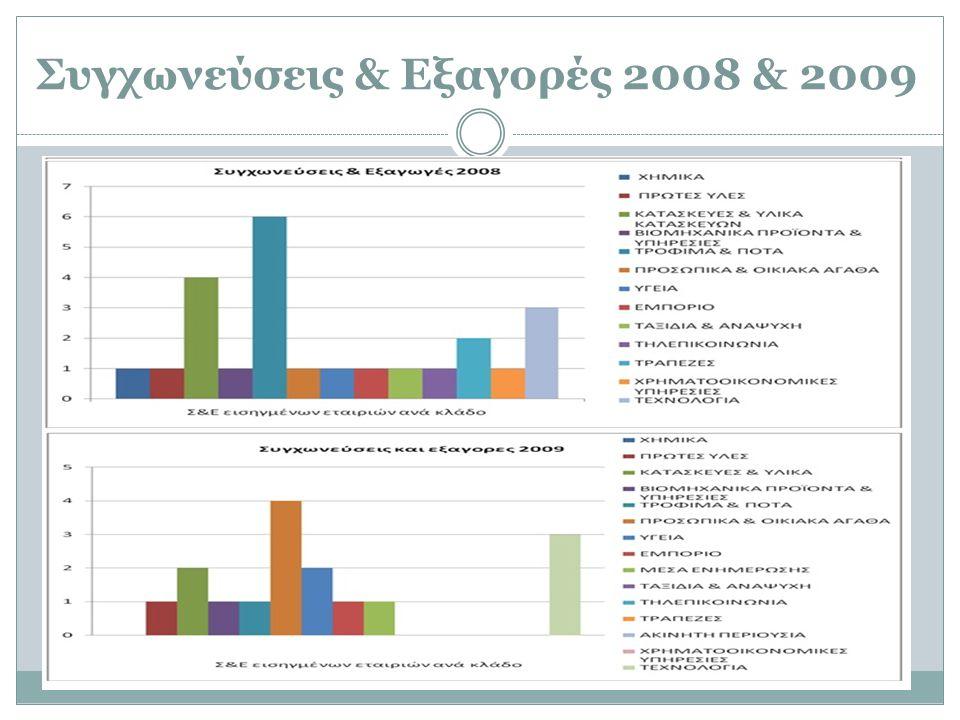Συγχωνεύσεις & Εξαγορές από το 2006 μέχρι το 2009 [30 εισηγμένες εταιρίες] 2006 200720082009 COCA COLA EEE AE ΙΧΘΥΟΤΡΟΦΕΙ Α ΣΕΛΟΝΤΑ ΑΕΓΕ EUROMEDICA AE ΧΑΪΔΕΜΕΝΟΣ ΠΡΟΤΥΠΟΣ ΒΙΟΜ.