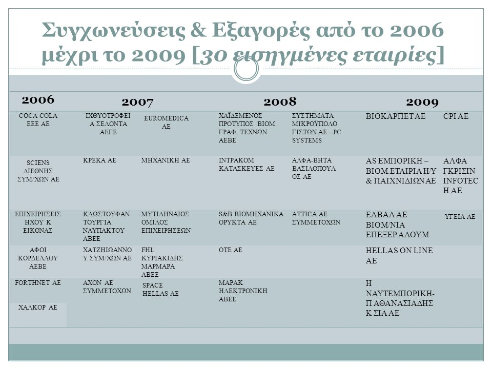 Συγχωνεύσεις & Εξαγορές από το 2006 μέχρι το 2009 [30 εισηγμένες εταιρίες] 2006 200720082009 COCA COLA EEE AE ΙΧΘΥΟΤΡΟΦΕΙ Α ΣΕΛΟΝΤΑ ΑΕΓΕ EUROMEDICA AE