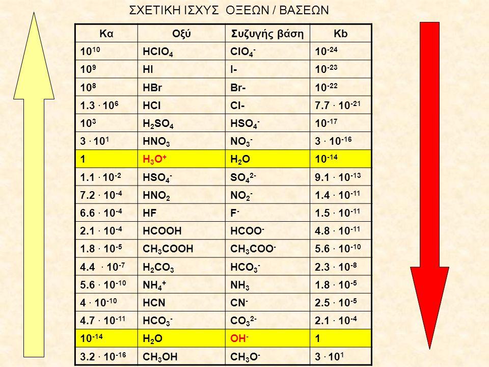 Σχέση μεταξύ Kα και Kb (25 ο C)