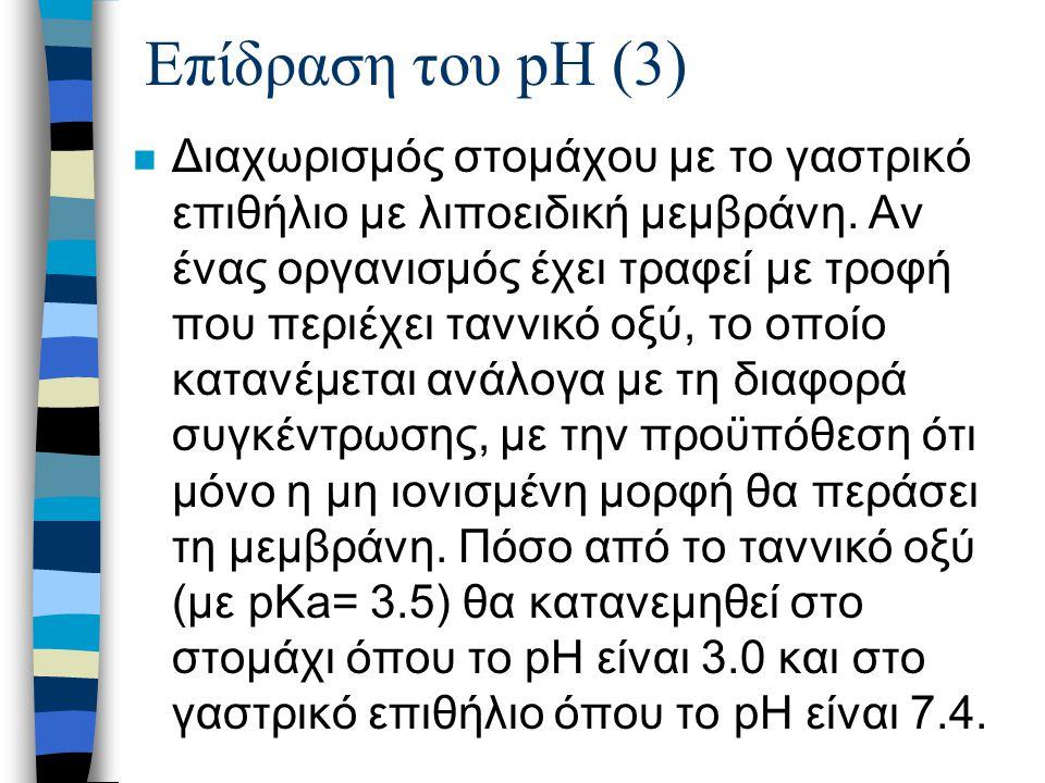 Επίδραση του pH (4)