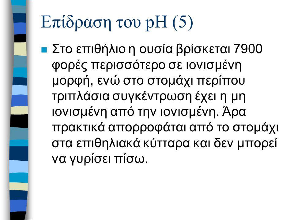 Επίδραση του pH (6)